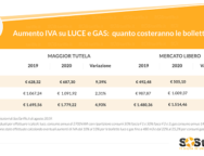 Crisi di Governo e aumento dell'IVA: quanto costeranno le bollette luce e gas